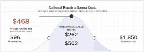 national-sauna-repair-costs