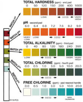 pool-spa-water-test-chart